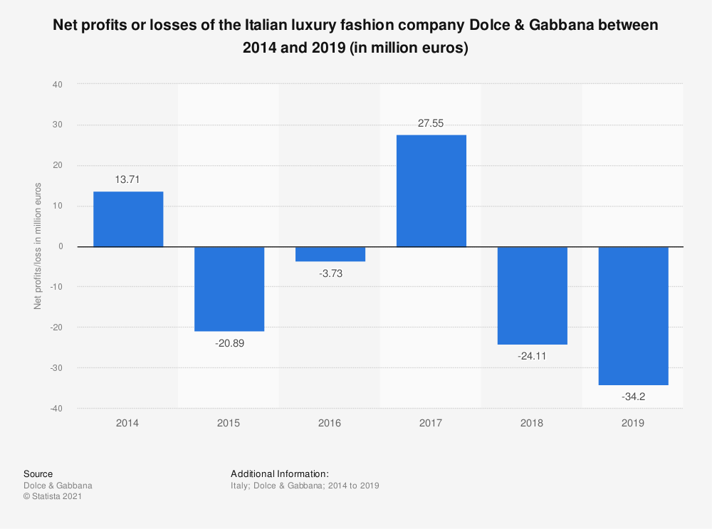 Statistic: Net profits or losses of the Italian luxury fashion company Dolce & Gabbana between 2014 and 2018 (in million euros) | Statista