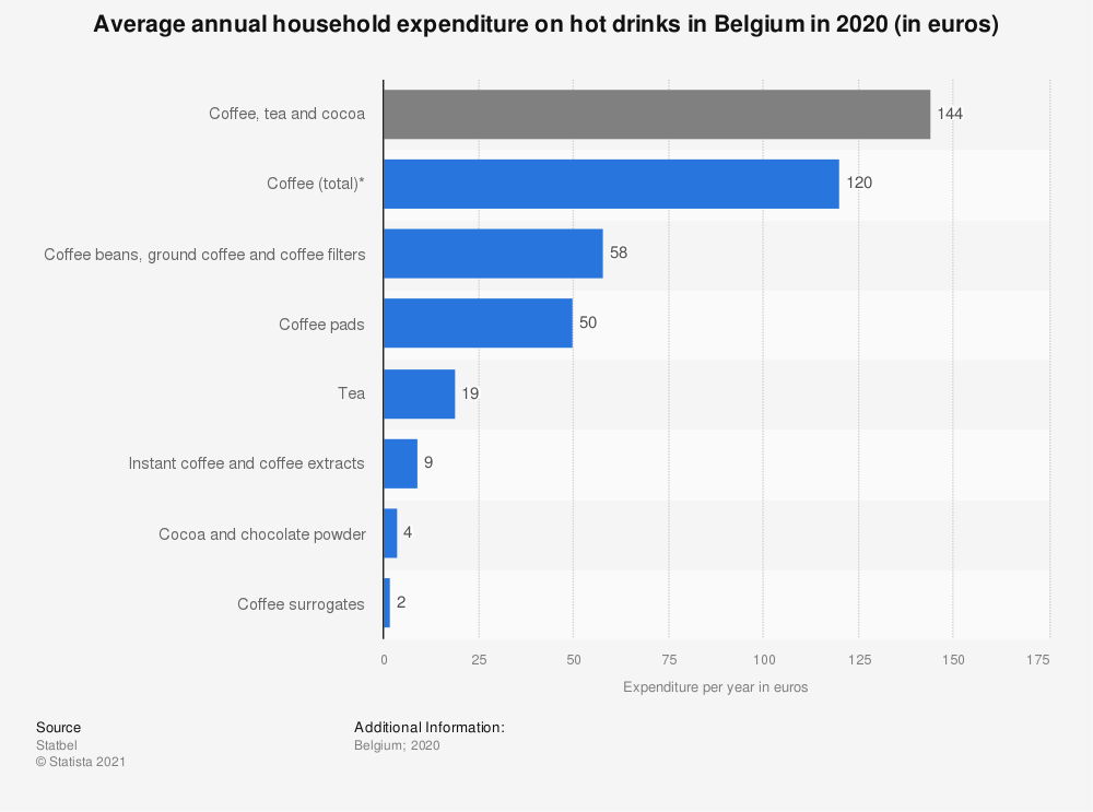 Statistic: Average annual household expenditure on hot drinks in Belgium in 2016 (in euros) | Statista