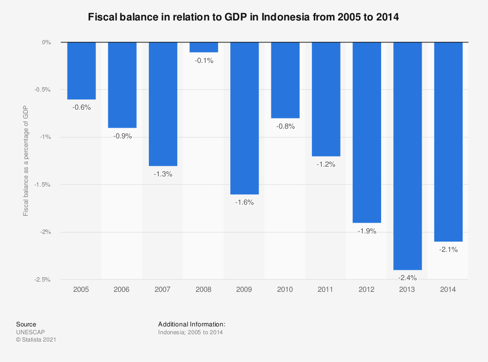 Statistic: Fiscal balance in relation to GDP in Indonesia from 2005 to 2014 | Statista