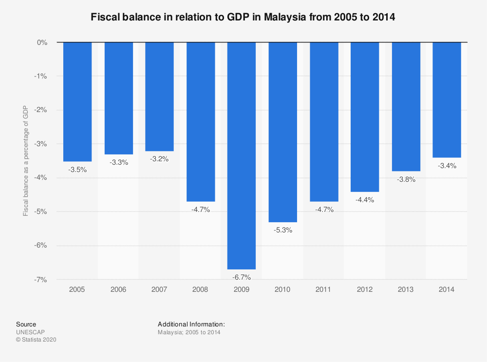 Statistic: Fiscal balance in relation to GDP in Malaysia from 2005 to 2014 | Statista