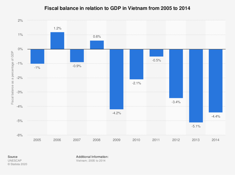 Statistic: Fiscal balance in relation to GDP in Vietnam from 2005 to 2014 | Statista