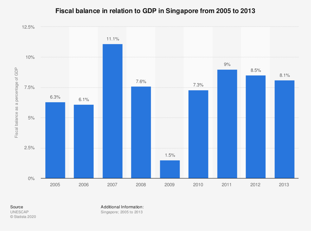 Statistic: Fiscal balance in relation to GDP in Singapore from 2005 to 2013   Statista