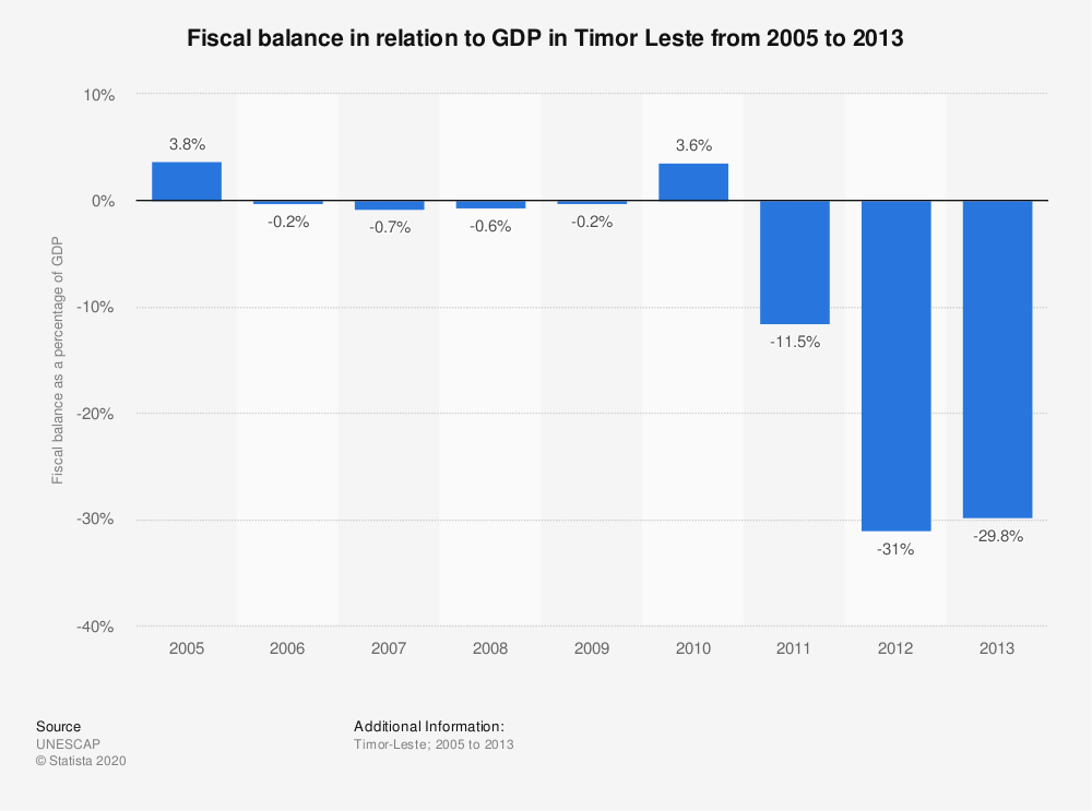 Statistic: Fiscal balance in relation to GDP in Timor Leste from 2005 to 2013 | Statista