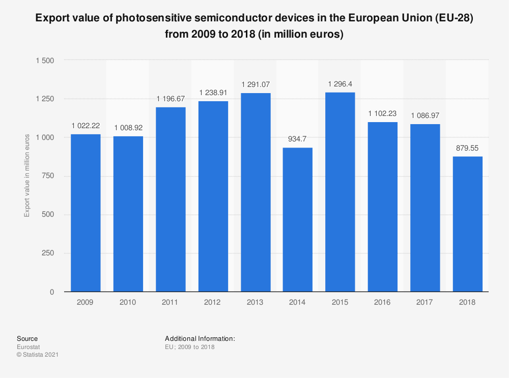 Statistic: Export value of photosensitive semiconductor devices in the European Union (EU-28)  from 2011 to 2015 (in million euros) | Statista