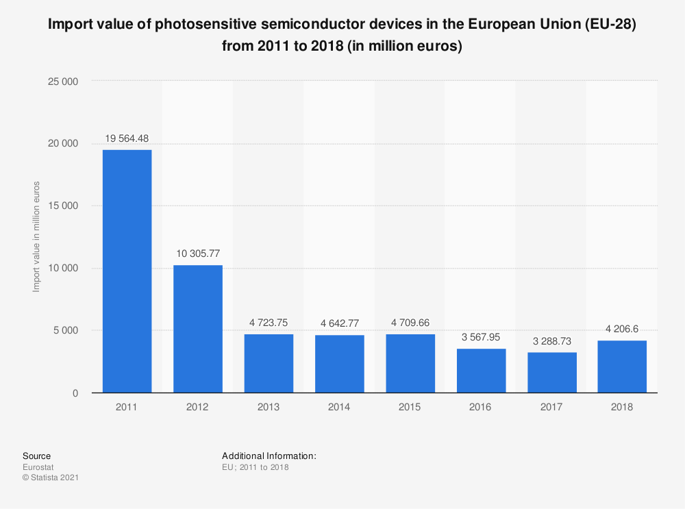 Statistic: Import value of photosensitive semiconductor devices in the European Union (EU-28) from 2011 to 2015 (in million euros) | Statista