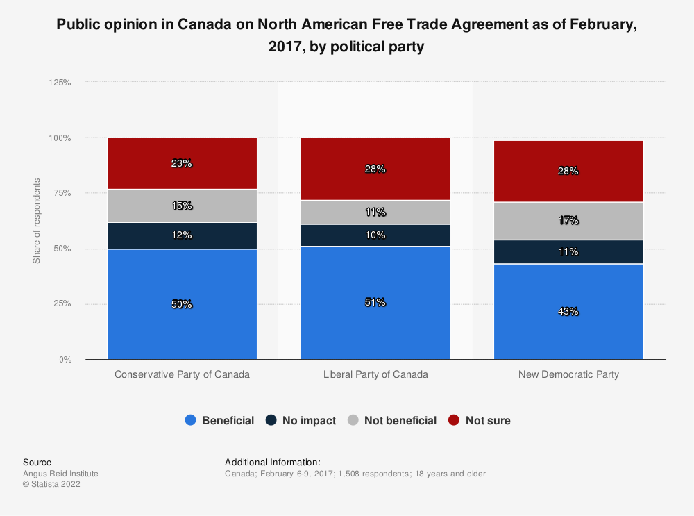 Statistic: Public opinion in Canada on North American Free Trade Agreement as of February, 2017, by political party | Statista