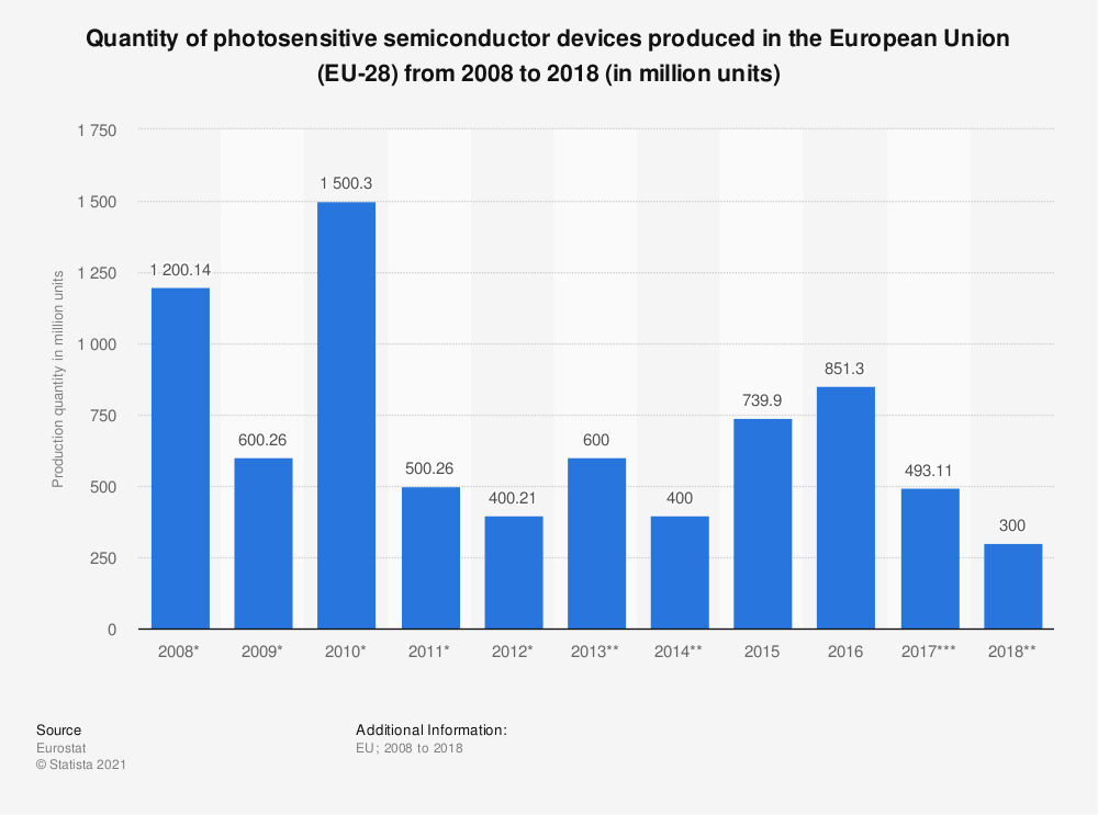 Statistic: Quantity of photosensitive semiconductor devices produced in the European Union (EU-28) from 2008 to 2018 (in million units) | Statista