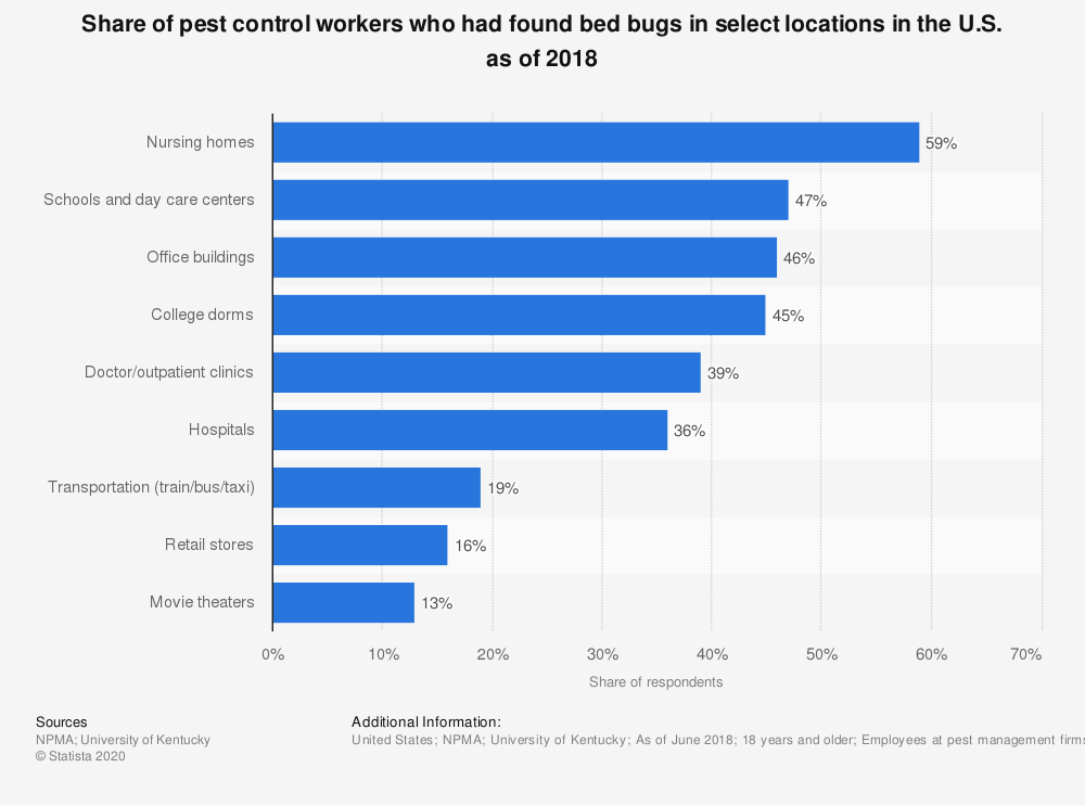 Statistic: Share of pest control workers who had found bed bugs in select locations in the U.S. as of 2015 | Statista
