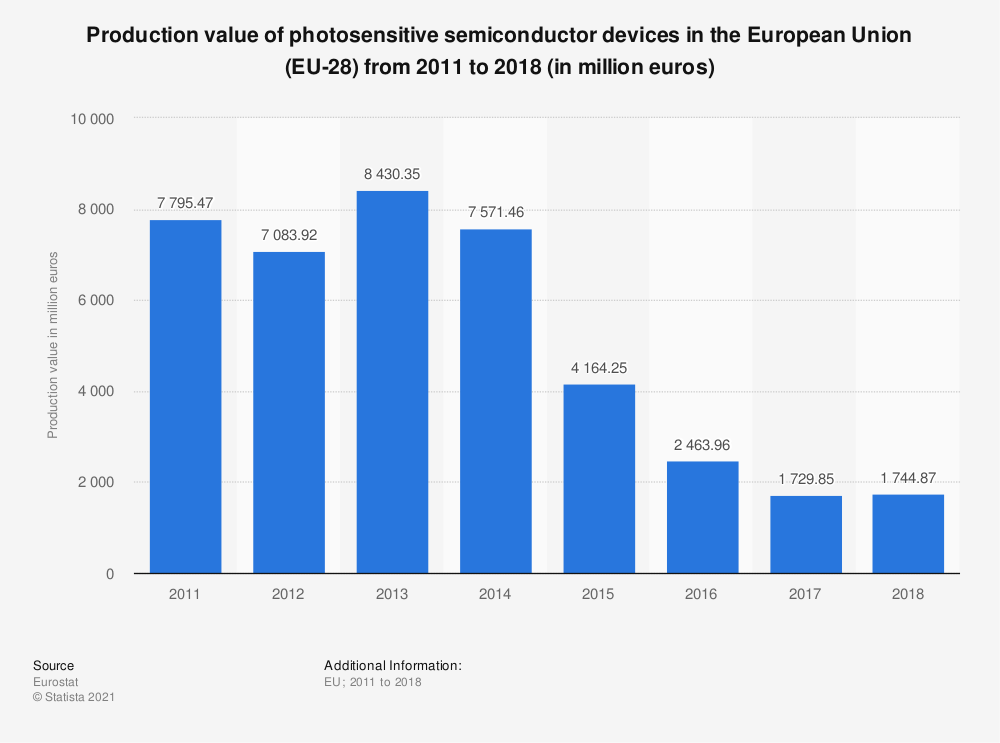 Statistic: Production value of photosensitive semiconductor devices in the European Union (EU-28)  from 2011 to 2015 (in million euros) | Statista