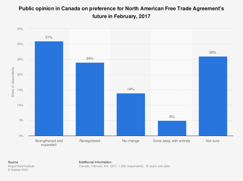 Statistic: Public opinion in Canada on preference for North American Free Trade Agreement's future in February, 2017 | Statista