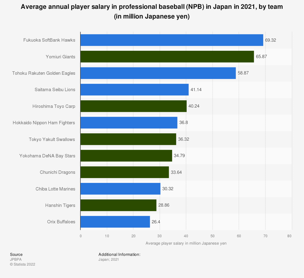 Statistic: Average annual player salary in professional baseball (NPB) in Japan in 2020, by team (in million Japanese yen) | Statista