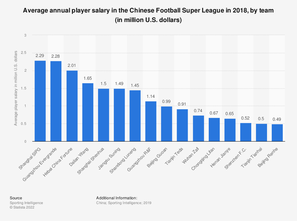 Statistic: Average annual player salary in the Chinese Football Super League in 2018, by team (in million U.S. dollars) | Statista