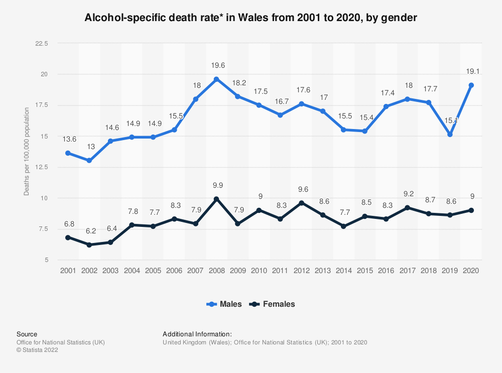 Statistic: Alcohol-related death rate* in Wales from 2001 to 2016, by gender | Statista