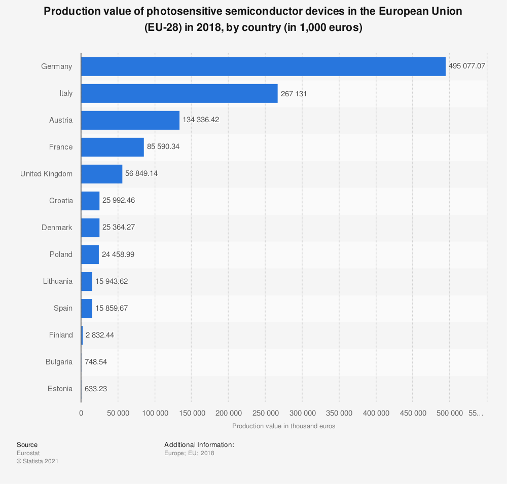 Statistic: Production value of photosensitive semiconductor devices in the European Union (EU-28)  in 2015, by country (in thousand euros) | Statista