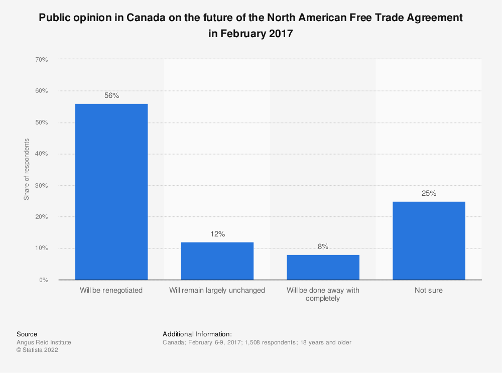 Statistic: Public opinion in Canada on the future of the North American Free Trade Agreement in February 2017 | Statista