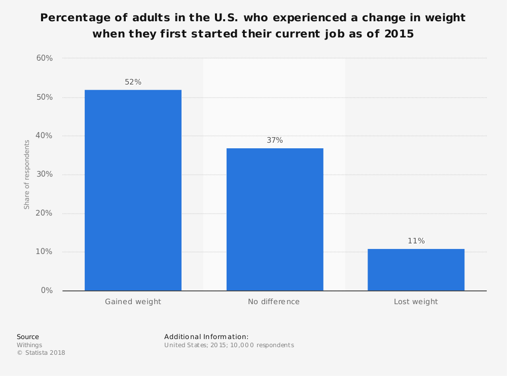 Statistic: Percentage of adults in the U.S. who experienced a change in weight when they first started their current job as of 2015 | Statista