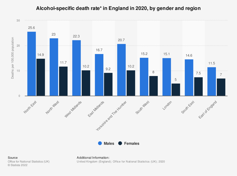 Statistic: Alcohol-related death rate* in England in 2016, by gender and region | Statista