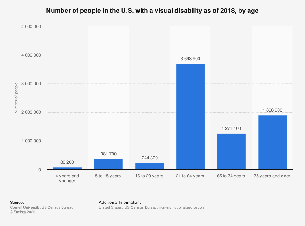Statistic: Number of people in the U.S. with a visual disability as of 2016, by age | Statista