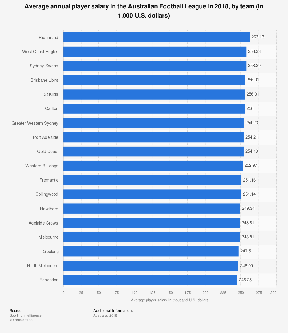 Statistic: Average annual player salary in the Australian Football League in 2018, by team (in 1,000 U.S. dollars) | Statista