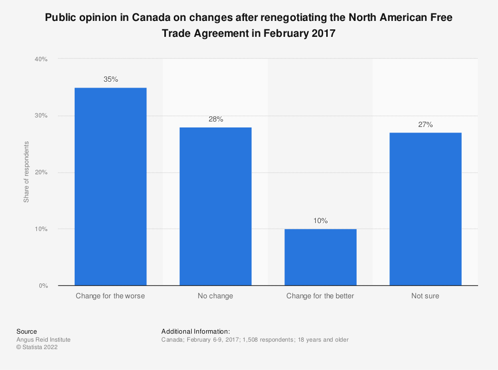 Statistic: Public opinion in Canada on changes after renegotiating the North American Free Trade Agreement in February 2017 | Statista