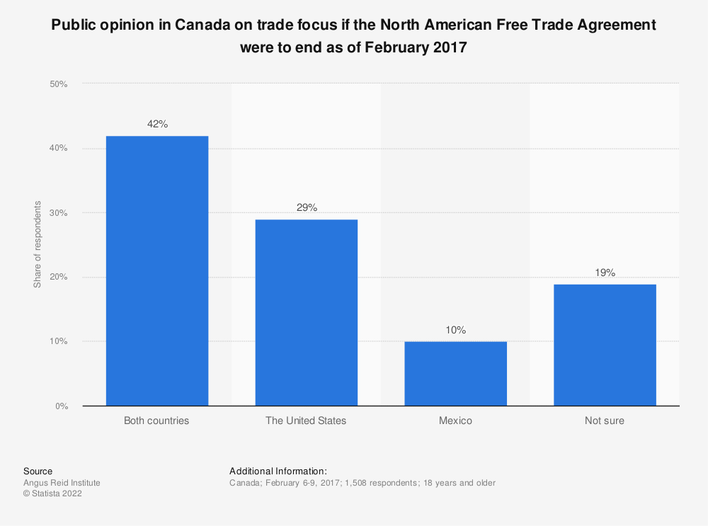 Statistic: Public opinion in Canada on trade focus if the North American Free Trade Agreement were to end as of February 2017 | Statista