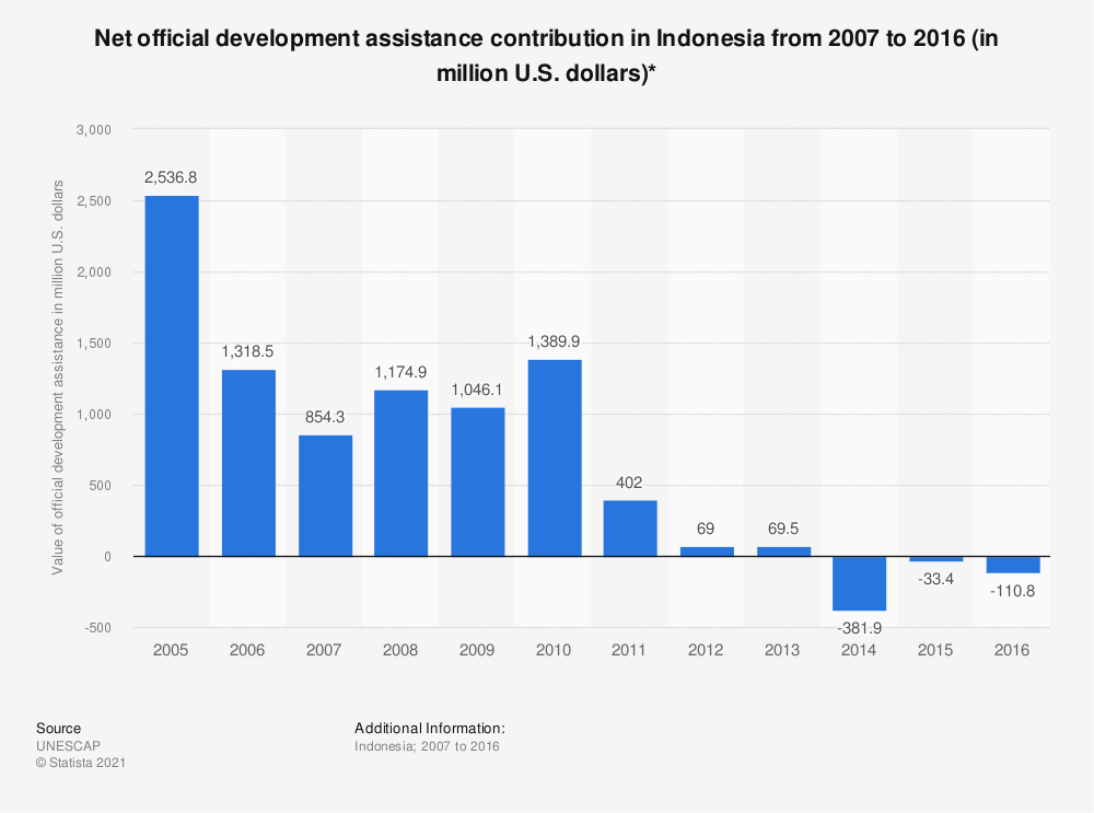 Statistic: Net official development assistance contribution in Indonesia from 2007 to 2016 (in million U.S. dollars)* | Statista