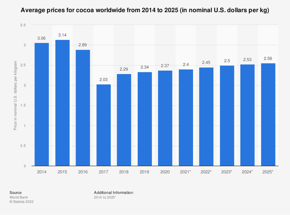 Statistic: Average prices for cocoa worldwide from 2014 to 2025 (in nominal U.S. dollars per kg) | Statista