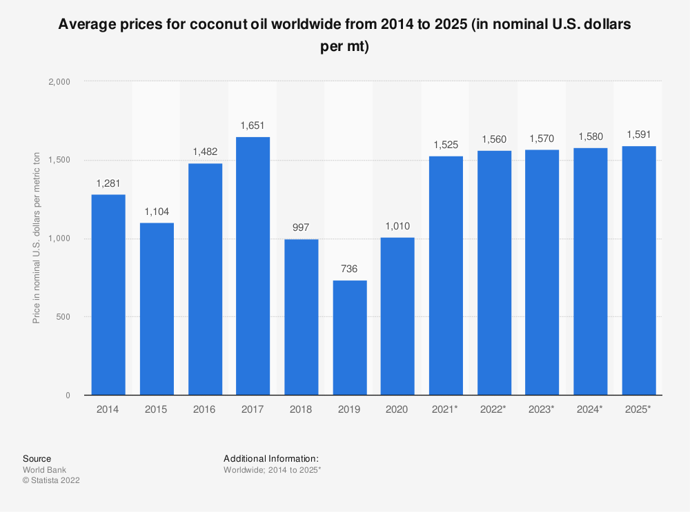 Statistic: Average prices for coconut oil worldwide from 2014 to 2025 (in nominal U.S. dollars per mt) | Statista