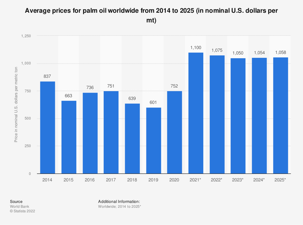 Statistic: Average prices for palm oil worldwide from 2014 to 2025 (in nominal U.S. dollars per mt)   Statista