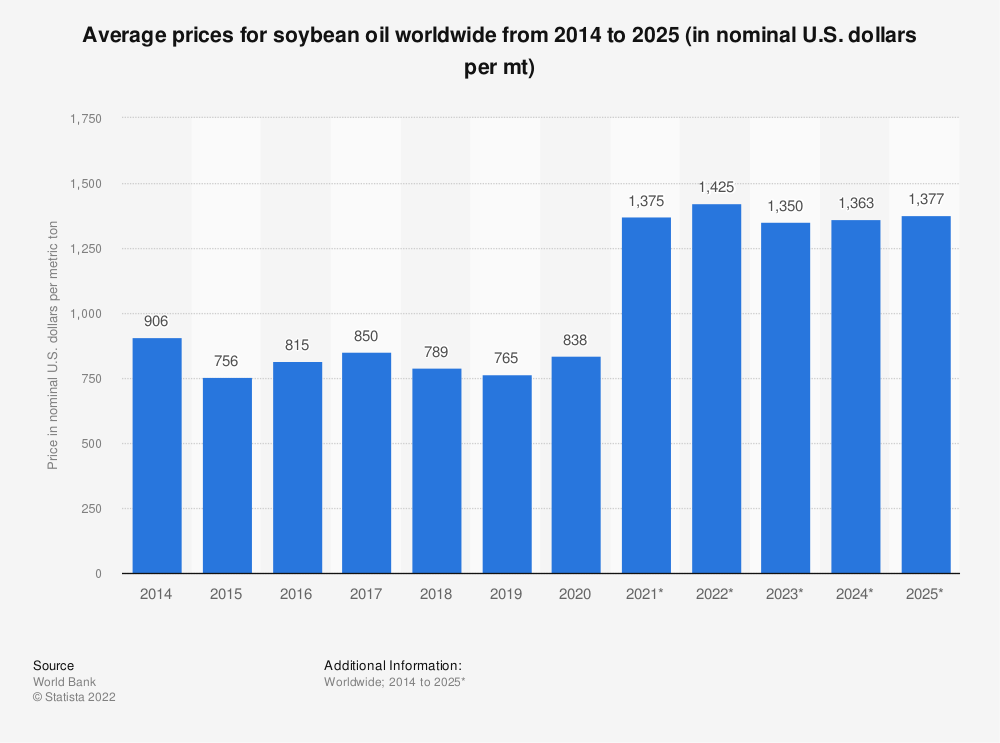 Statistic: Average prices for soybean oil worldwide from 2014 to 2025 (in nominal U.S. dollars per mt) | Statista