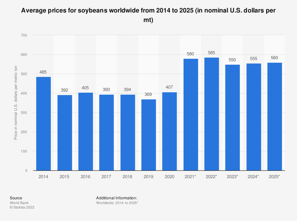 Statistic: Average prices for soybeans worldwide from 2014 to 2025 (in nominal U.S. dollars per mt) | Statista