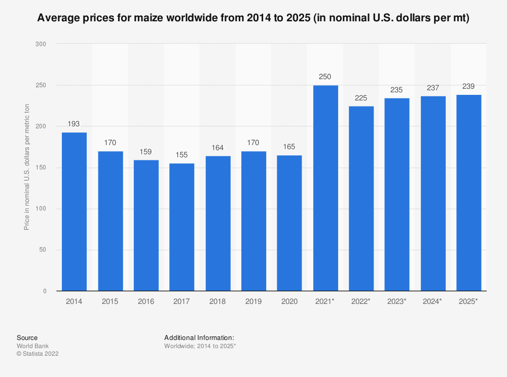 Statistic: Average prices for maize worldwide from 2014 to 2025 (in nominal U.S. dollars per mt) | Statista