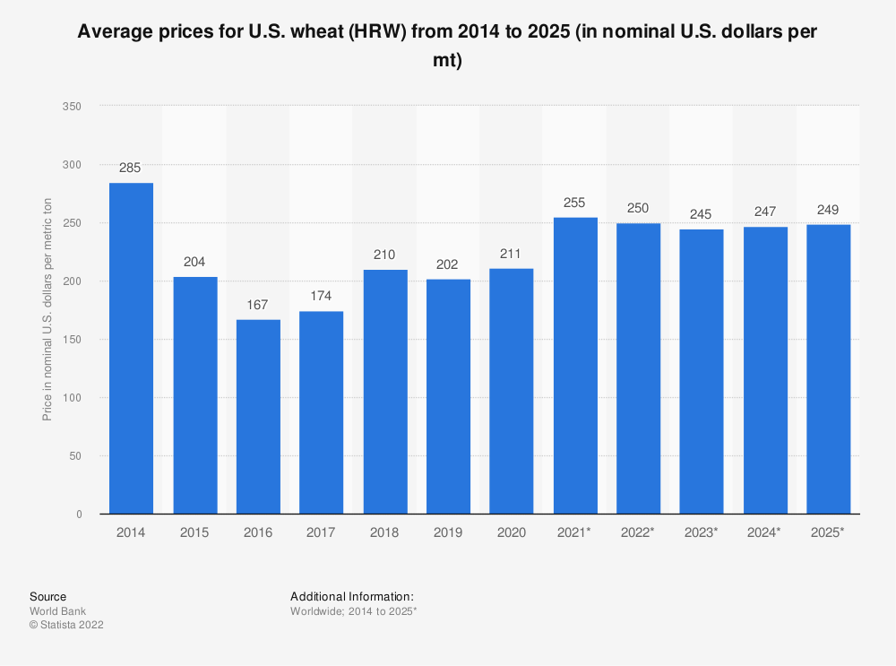Statistic: Average prices for U.S. wheat (HRW)  from 2014 to 2025 (in nominal U.S. dollars per mt) | Statista