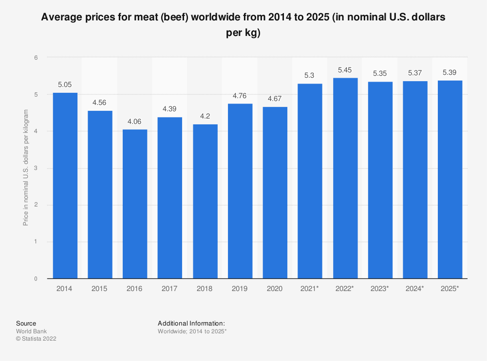 Statistic: Average prices for meat (beef) worldwide from 2014 to 2025 (in nominal U.S. dollars per kg) | Statista