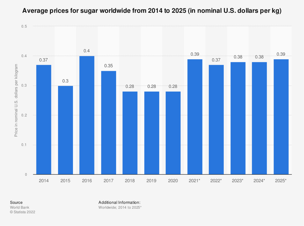 Statistic: Average prices for sugar worldwide from 2014 to 2025 (in nominal U.S. dollars per kg) | Statista