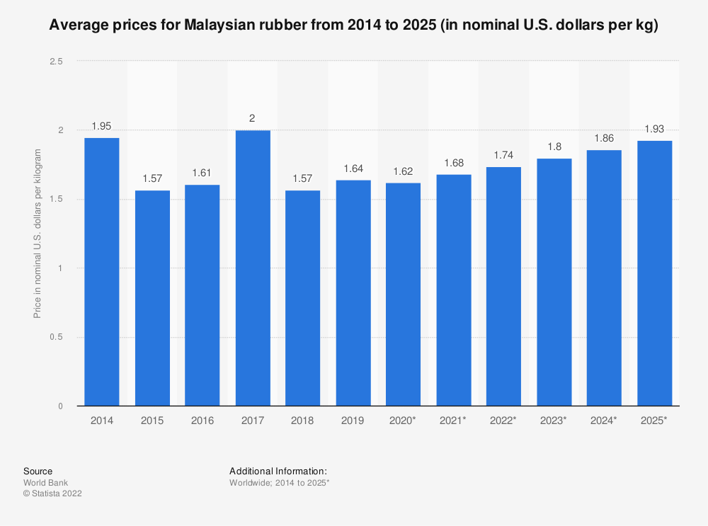 Statistic: Average prices for Malaysian rubber from 2014 to 2025 (in nominal U.S. dollars per kg) | Statista