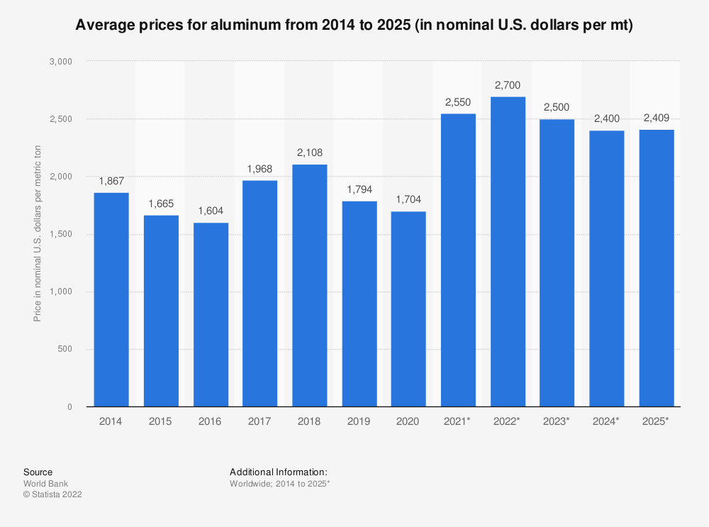 Statistic: Average prices for aluminum from 2014 to 2025 (in nominal U.S. dollars per mt) | Statista