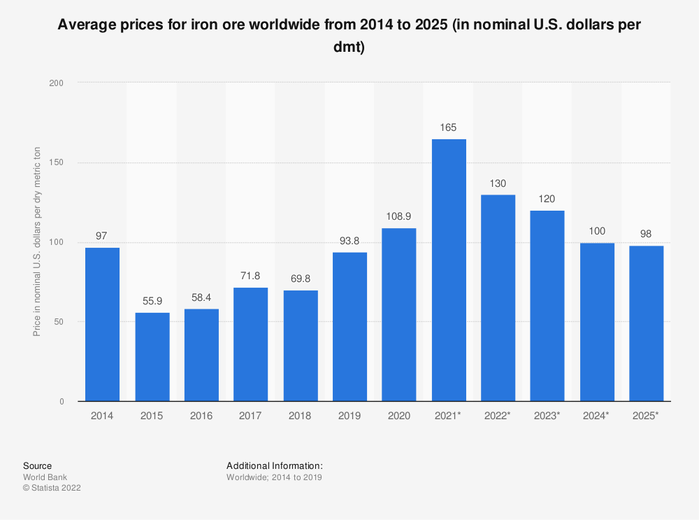 Statistic: Average prices for iron ore worldwide from 2014 to 2025 (in nominal U.S. dollars per dmt) | Statista