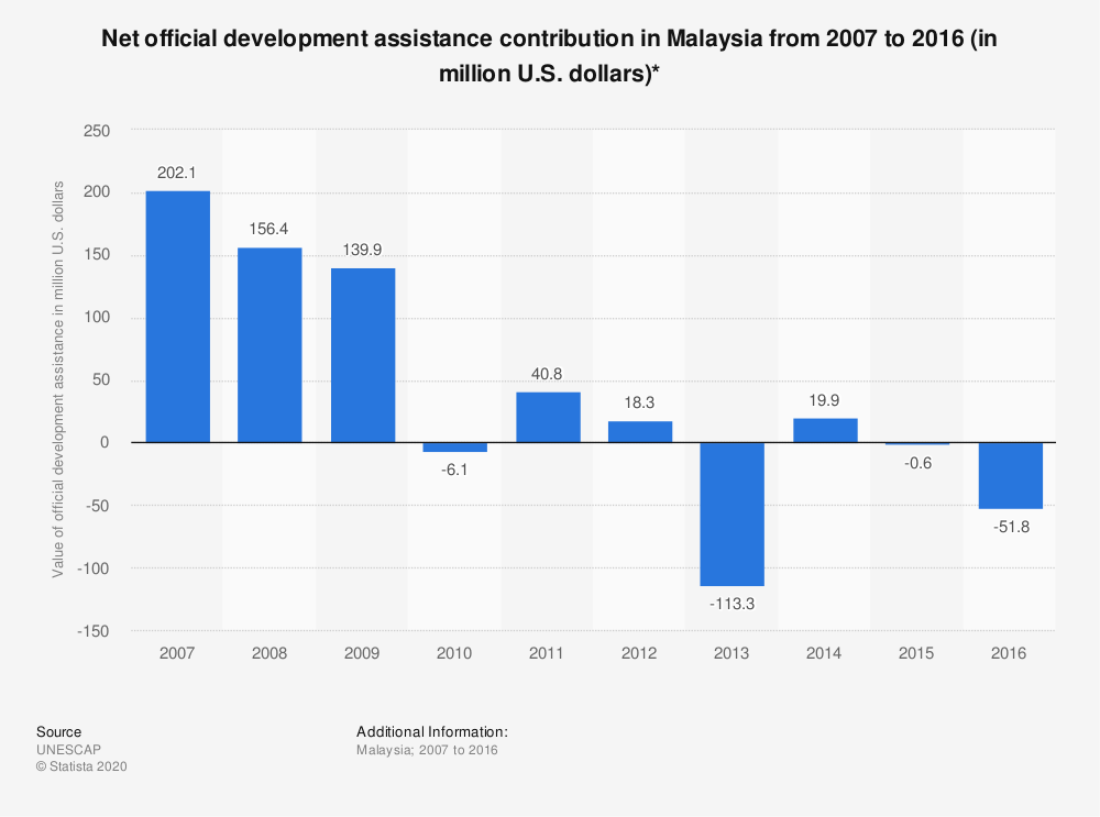 Statistic: Net official development assistance contribution in Malaysia from 2007 to 2016 (in million U.S. dollars)* | Statista