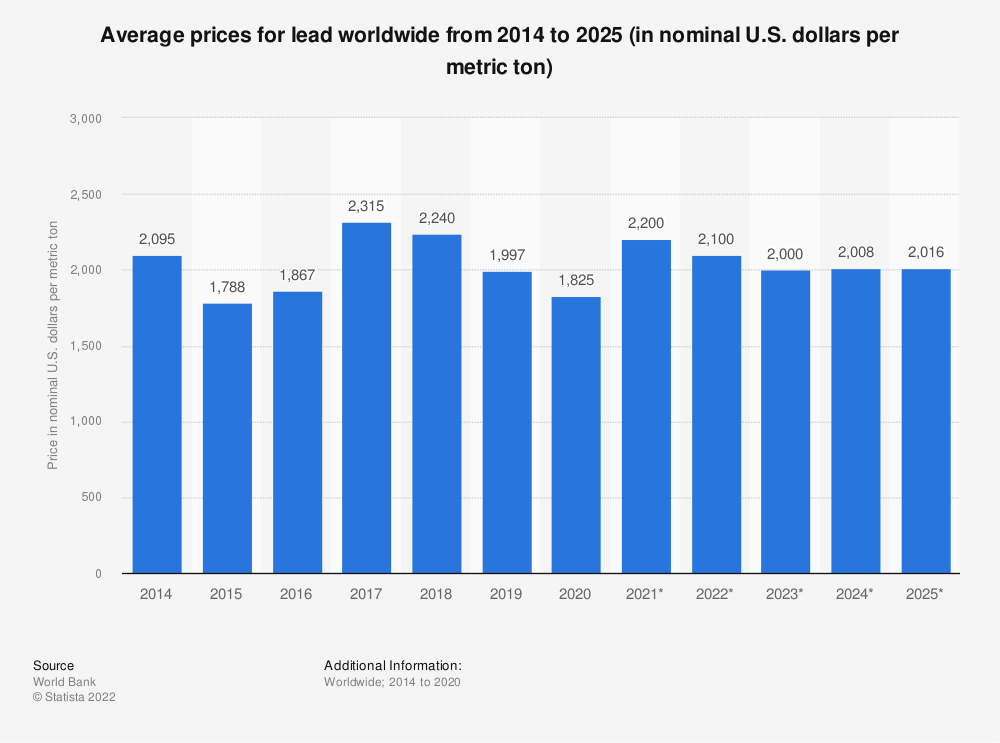 Statistic: Average prices for lead worldwide from 2014 to 2025 (in nominal U.S. dollars per metric ton) | Statista