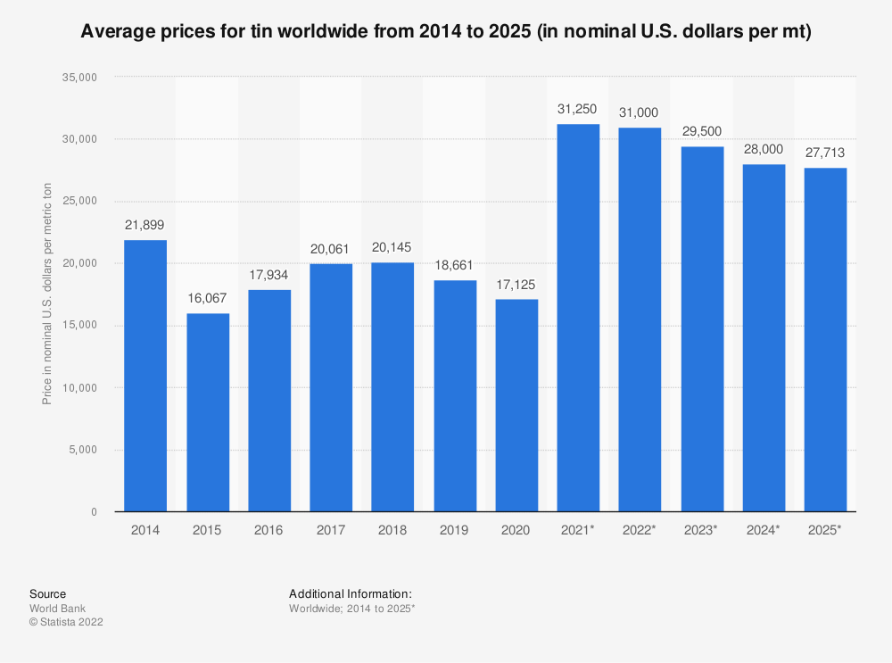 Statistic: Average prices for tin worldwide from 2014 to 2025 (in nominal U.S. dollars per mt) | Statista