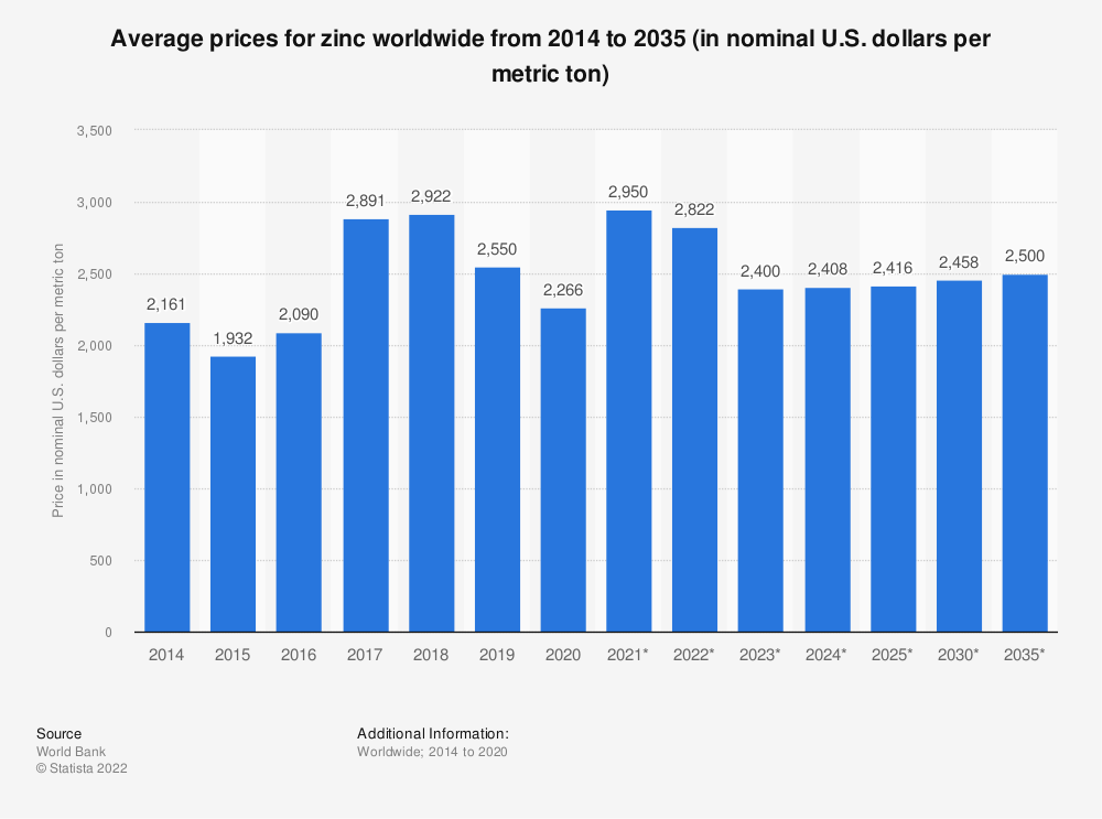 Statistic: Average prices for zinc worldwide from 2014 to 2025 (in nominal U.S. dollars per mt) | Statista