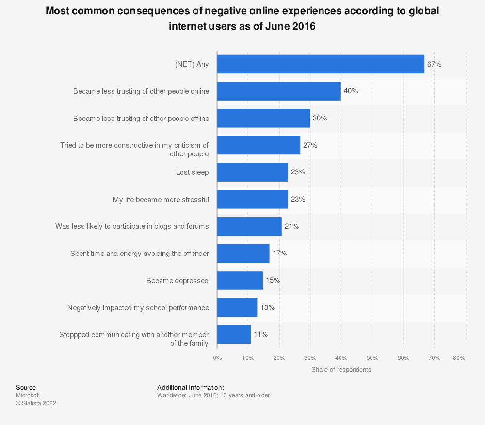 Statistic: Most common consequences of negative online experiences according to global internet users as of June 2016 | Statista