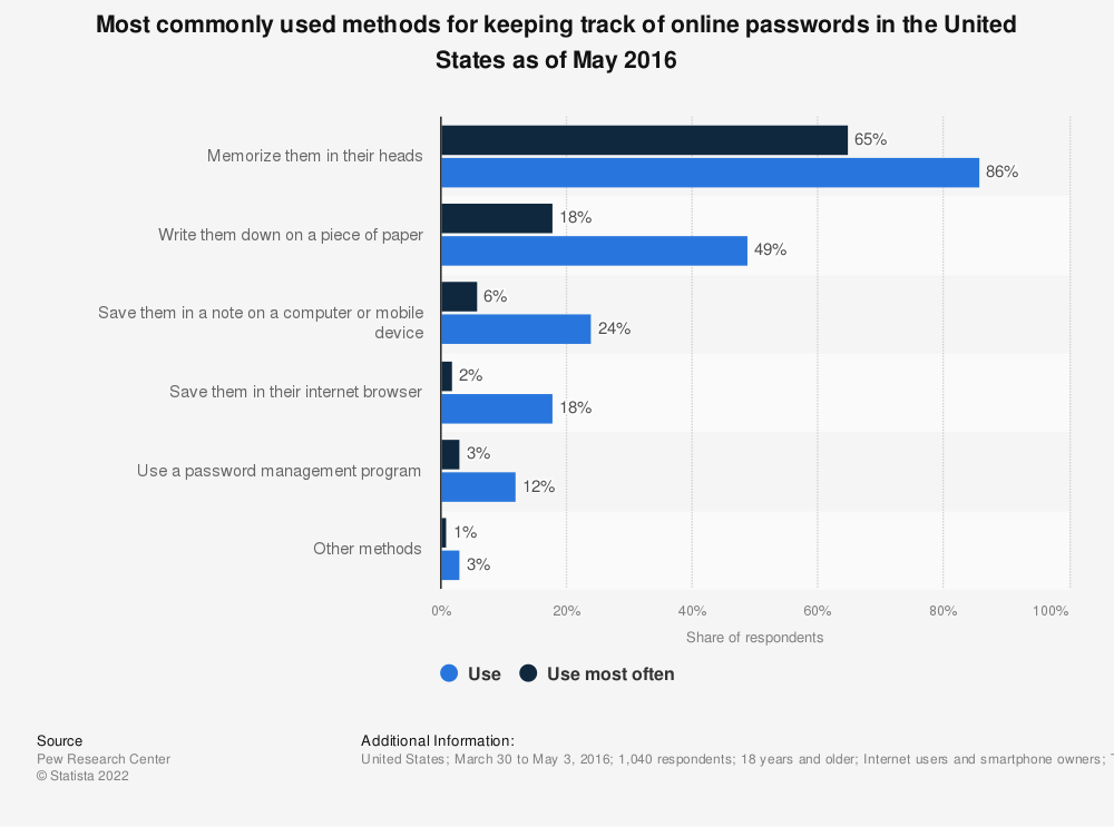 Statistic: Most commonly used methods for keeping track of online passwords in the United States as of May 2016 | Statista