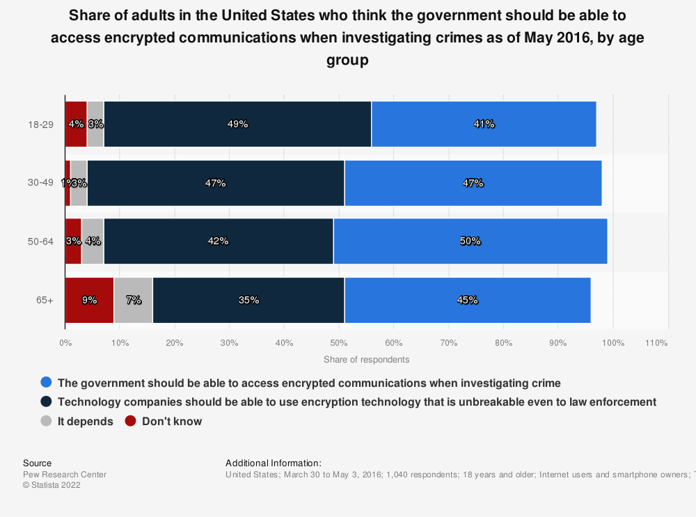 Statistic: Share of adults in the United States who think the government should be able to access encrypted communications when investigating crimes as of May 2016, by age group  | Statista