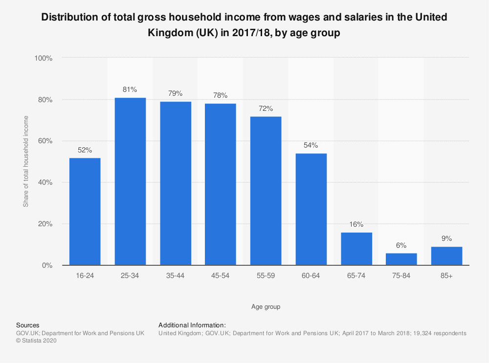 Statistic: Distribution of total gross household income from wages and salaries in the United Kingdom (UK) in 2017/18, by age group | Statista