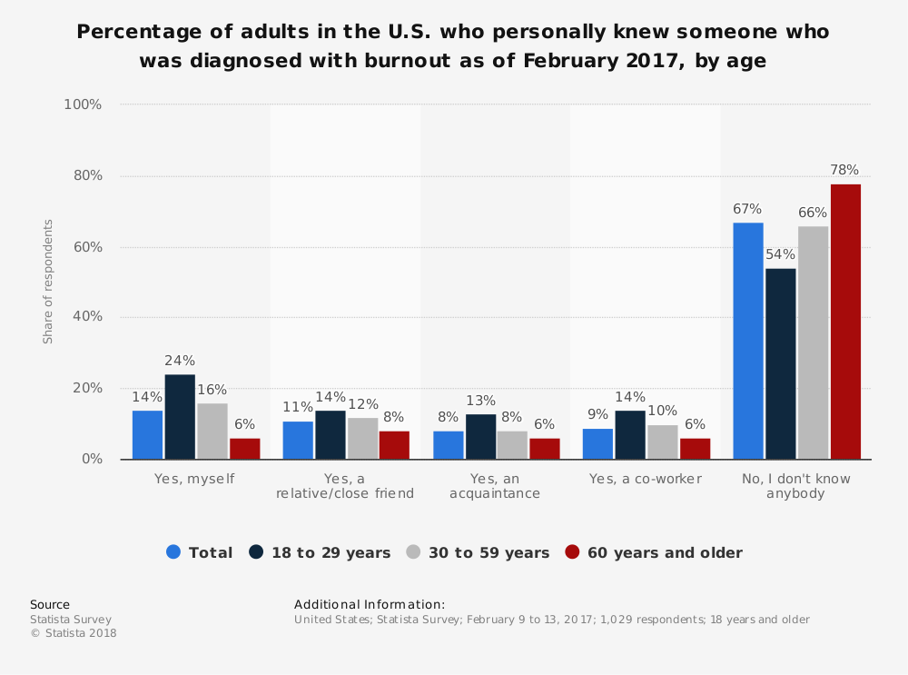 Statistic: Percentage of adults in the U.S. who personally knew someone who was diagnosed with burnout as of February 2017, by age | Statista