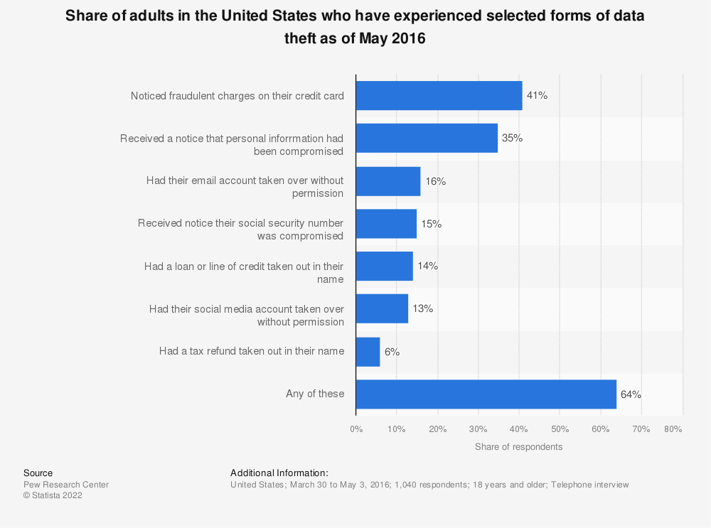 Statistic: Share of adults in the United States who have experienced selected forms of data theft as of May 2016 | Statista