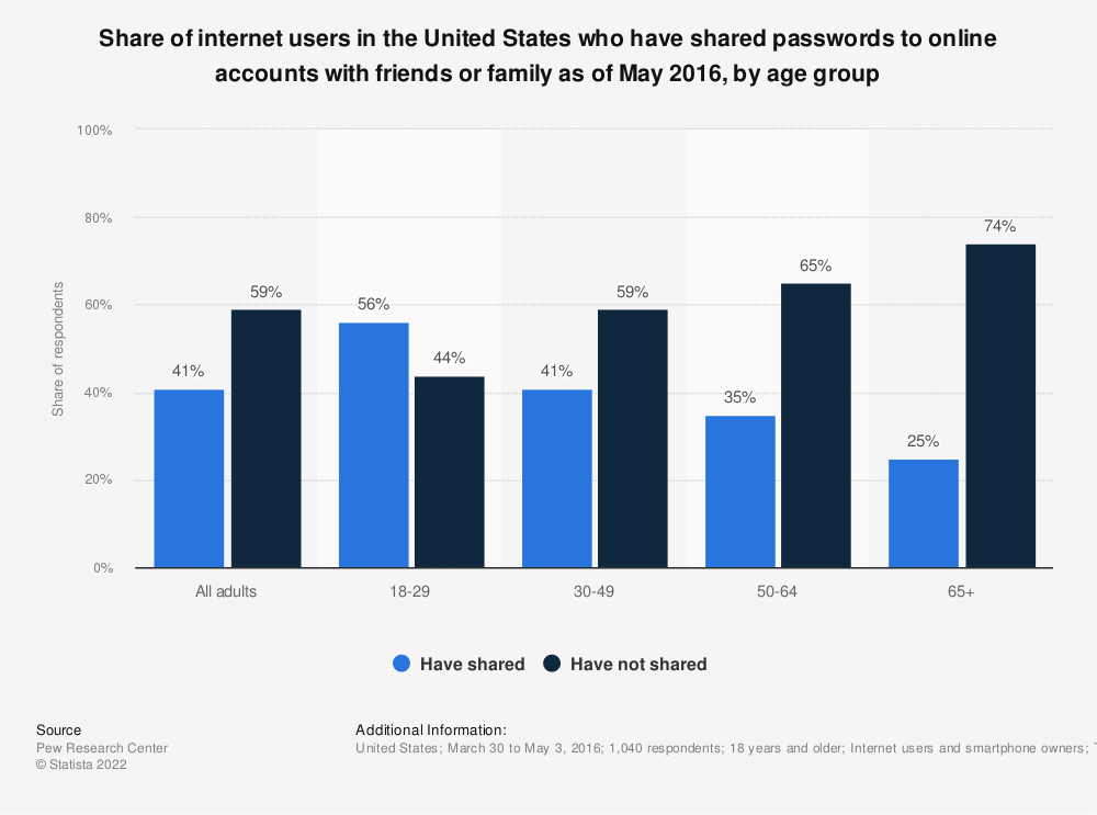 Statistic: Share of internet users in the United States who have shared passwords to online accounts with friends or family as of May 2016, by age group  | Statista
