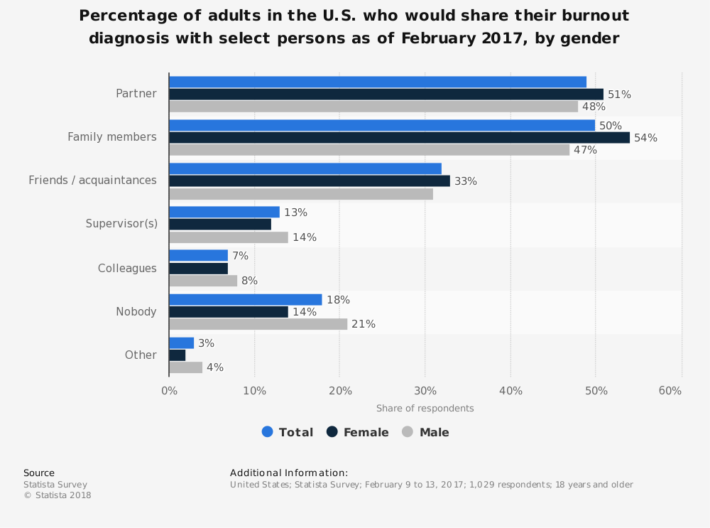 Statistic: Percentage of adults in the U.S. who would share their burnout diagnosis with select persons as of February 2017, by gender | Statista
